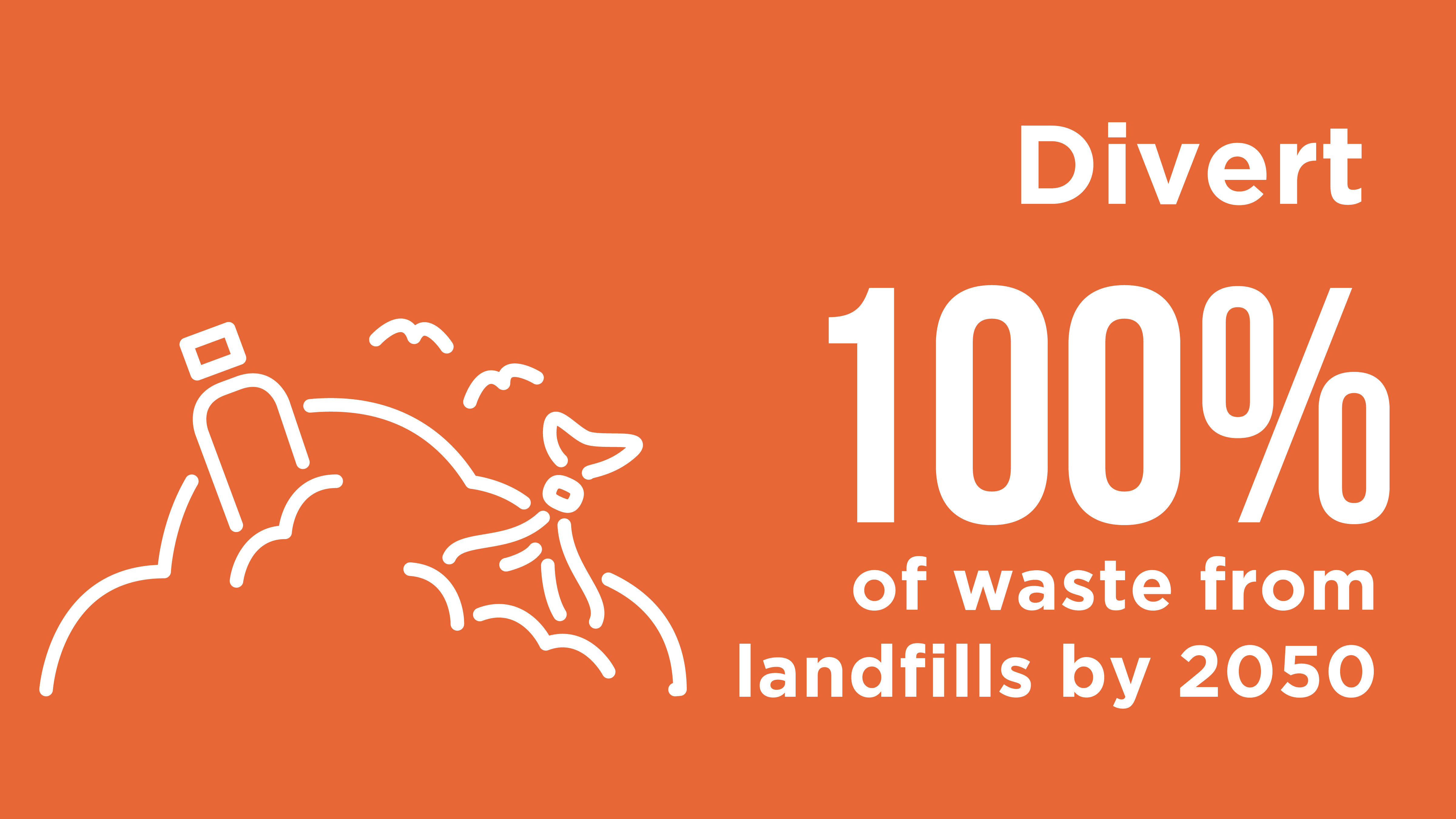 Divert 100% of waste from landfills by 2050